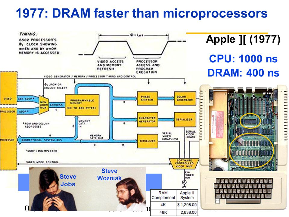 01/19/10Lec 04-cache review 10 1977: DRAM faster than microprocessors Apple ][ (1977) Steve Wozniak Steve Jobs CPU: 1000 ns DRAM: 400 ns