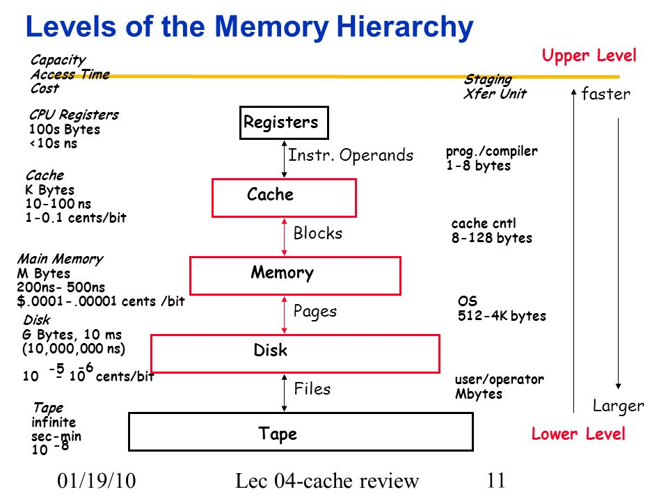 01/19/10Lec 04-cache review 11 Levels of the Memory Hierarchy CPU Registers 100s Bytes <10s ns Cache K Bytes 10-100 ns 1-0.1 cents/bit Main Memory M Bytes 200ns- 500ns $.0001-.00001 cents /bit Disk G Bytes, 10 ms (10,000,000 ns) 10 - 10 cents/bit -5 -6 Capacity Access Time Cost Tape infinite sec-min 10 -8 Registers Cache Memory Disk Tape Instr.