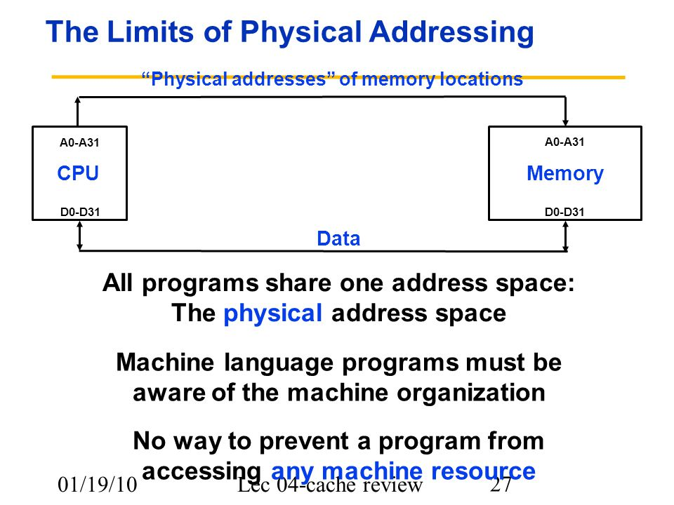 01/19/10Lec 04-cache review 27 The Limits of Physical Addressing CPUMemory A0-A31 D0-D31 Physical addresses of memory locations Data All programs share one address space: The physical address space No way to prevent a program from accessing any machine resource Machine language programs must be aware of the machine organization