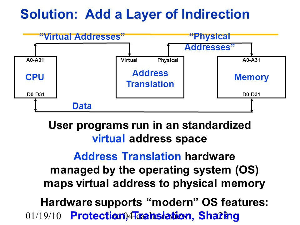 01/19/10Lec 04-cache review 28 Solution: Add a Layer of Indirection CPUMemory A0-A31 D0-D31 Data User programs run in an standardized virtual address space Address Translation hardware managed by the operating system (OS) maps virtual address to physical memory Physical Addresses Address Translation VirtualPhysical Virtual Addresses Hardware supports modern OS features: Protection, Translation, Sharing