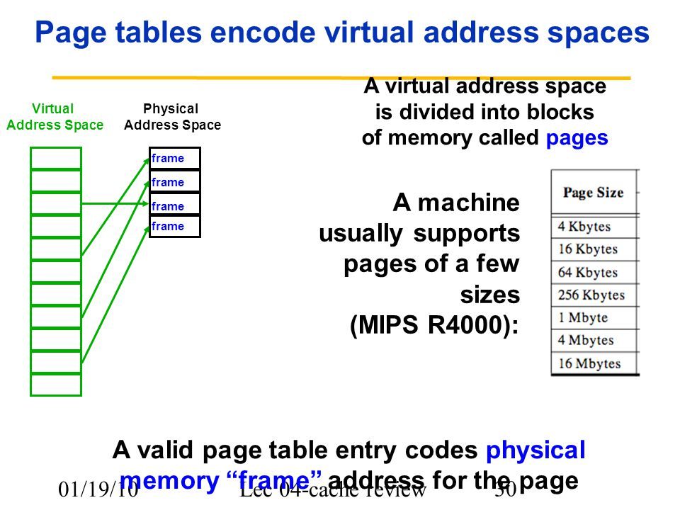 01/19/10Lec 04-cache review 30 Page tables encode virtual address spaces A machine usually supports pages of a few sizes (MIPS R4000): A valid page ta