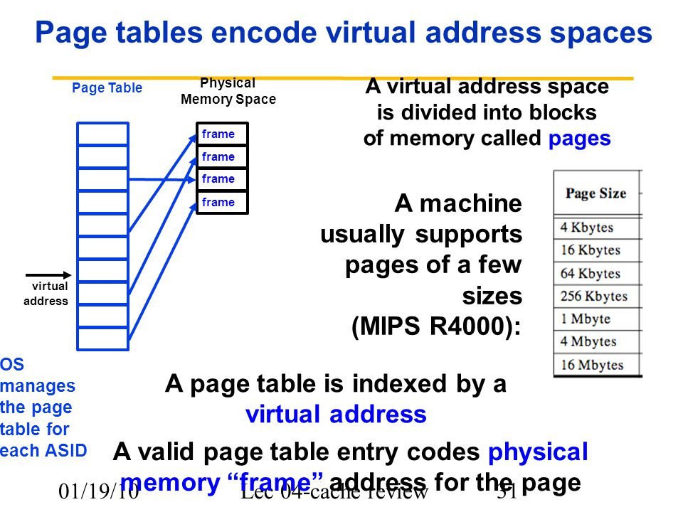 01/19/10Lec 04-cache review 31 Page tables encode virtual address spaces A machine usually supports pages of a few sizes (MIPS R4000): Physical Memory Space A valid page table entry codes physical memory frame address for the page A virtual address space is divided into blocks of memory called pages frame A page table is indexed by a virtual address Page Table OS manages the page table for each ASID