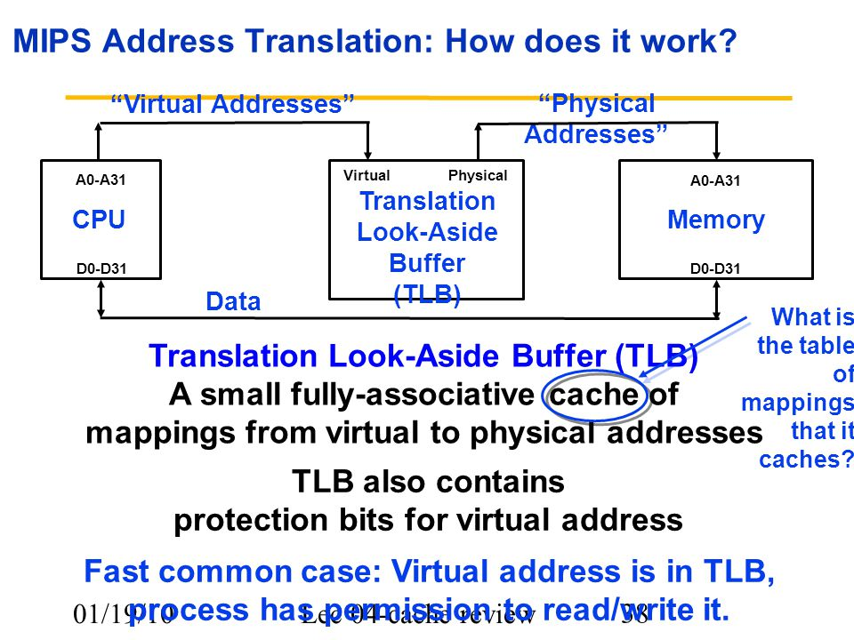 "01/19/10Lec 04-cache review 38 MIPS Address Translation: How does it work? ""Physical Addresses"" CPUMemory A0-A31 D0-D31 Data TLB also contains protect"
