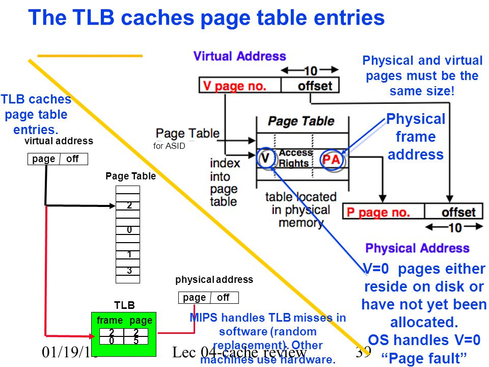 01/19/10Lec 04-cache review 39 V=0 pages either reside on disk or have not yet been allocated.