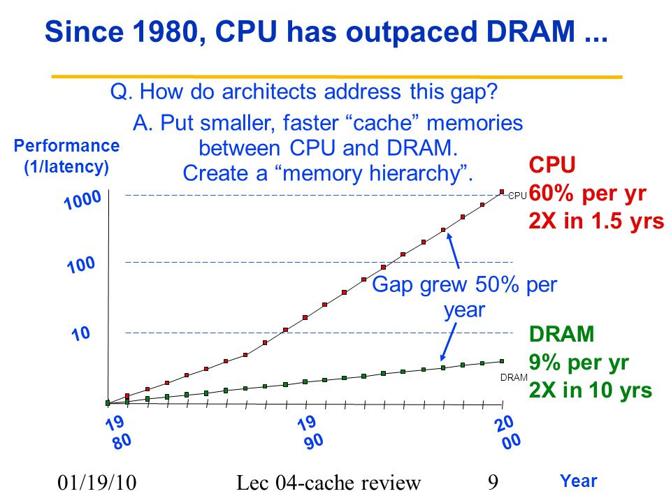 01/19/10Lec 04-cache review 9 Since 1980, CPU has outpaced DRAM... CPU 60% per yr 2X in 1.5 yrs DRAM 9% per yr 2X in 10 yrs 10 DRAM CPU Performance (1