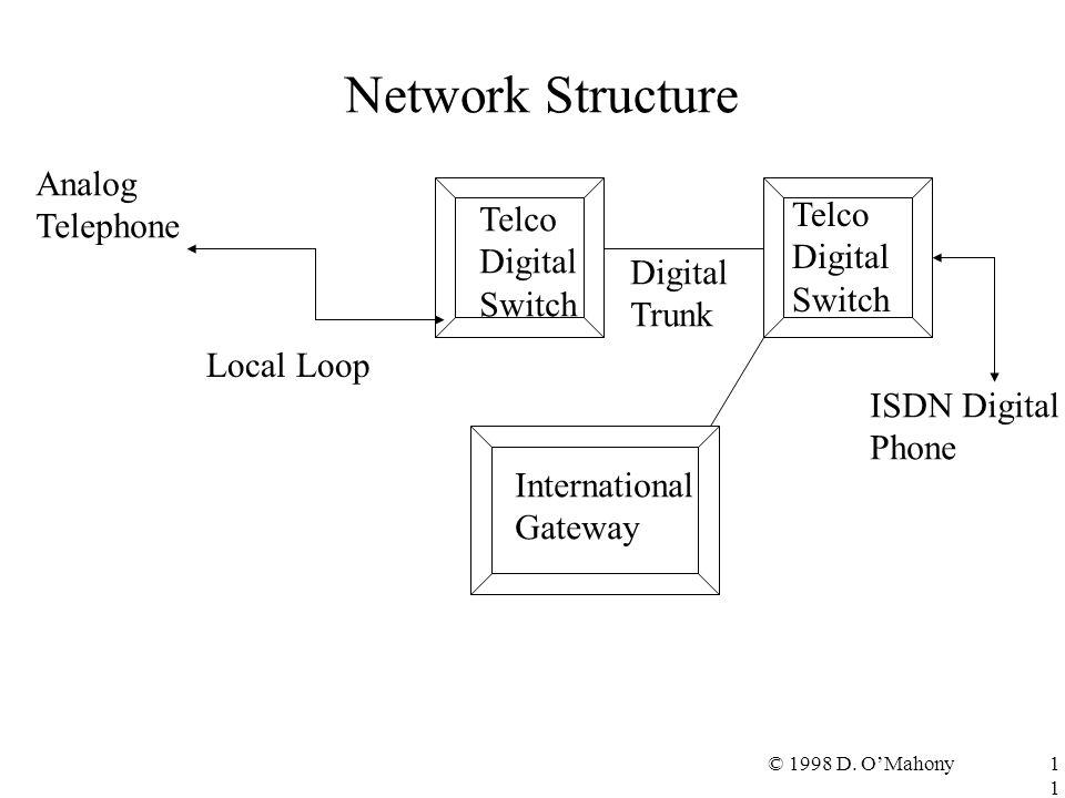 © 1998 D. O'Mahony11 Network Structure Analog Telephone Local Loop Telco Digital Switch Telco Digital Switch Digital Trunk ISDN Digital Phone Internat