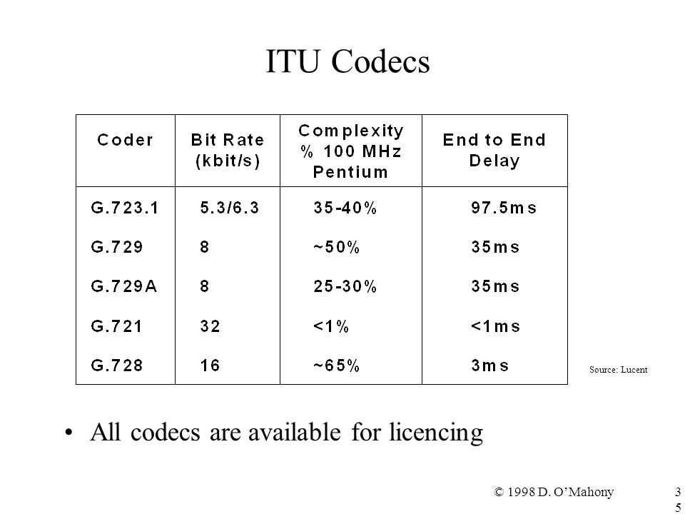© 1998 D. O'Mahony35 ITU Codecs All codecs are available for licencing Source: Lucent