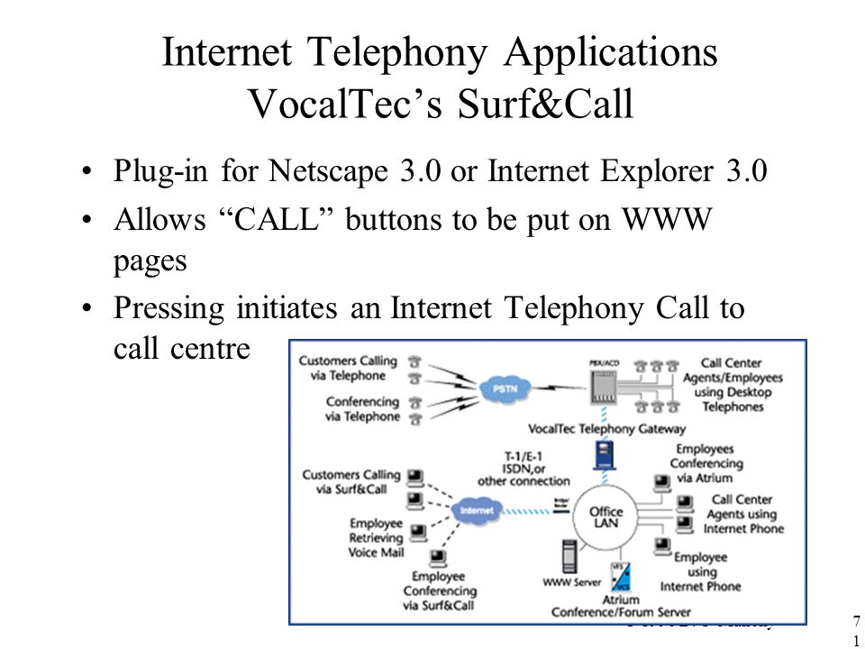 """© 1998 D. O'Mahony71 Internet Telephony Applications VocalTec's Surf&Call Plug-in for Netscape 3.0 or Internet Explorer 3.0 Allows """"CALL"""" buttons to b"""