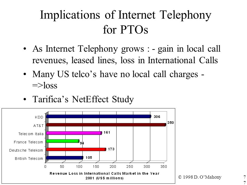 © 1998 D. O'Mahony77 Implications of Internet Telephony for PTOs As Internet Telephony grows : - gain in local call revenues, leased lines, loss in In