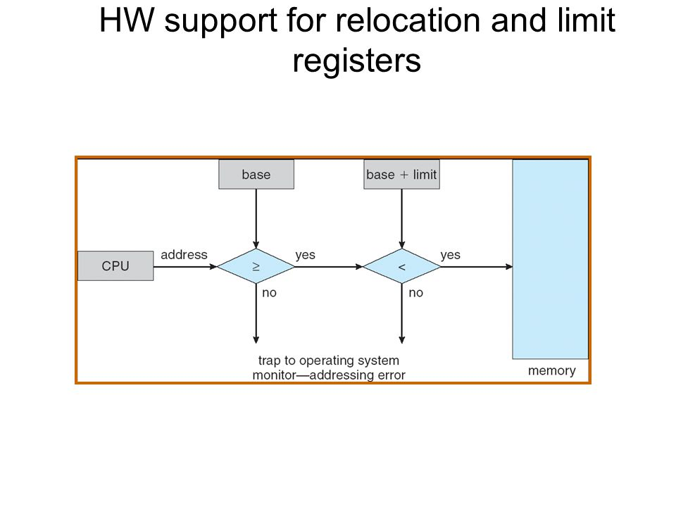 HW support for relocation and limit registers