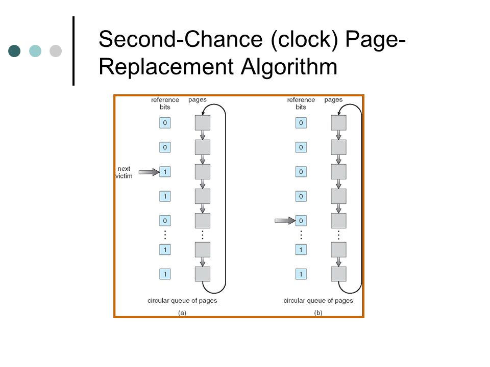Second-Chance (clock) Page- Replacement Algorithm