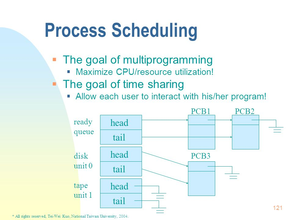 * All rights reserved, Tei-Wei Kuo, National Taiwan University, 2004. 121 Process Scheduling  The goal of multiprogramming  Maximize CPU/resource ut