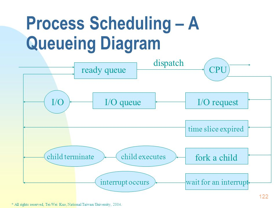 * All rights reserved, Tei-Wei Kuo, National Taiwan University, 2004. 122 Process Scheduling – A Queueing Diagram ready queue dispatch CPU I/OI/O queu