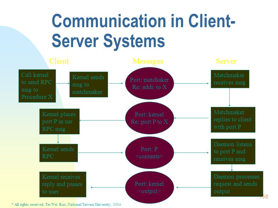 * All rights reserved, Tei-Wei Kuo, National Taiwan University, 2004. 156 Communication in Client- Server Systems ClientMessagesServer Call kernel to