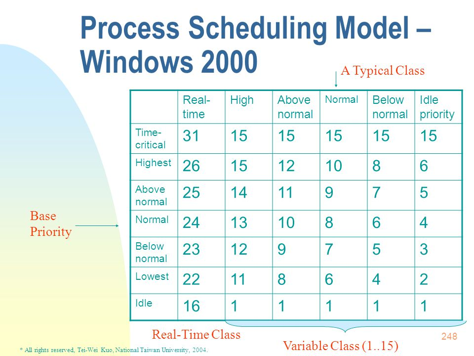 * All rights reserved, Tei-Wei Kuo, National Taiwan University, 2004. 248 Process Scheduling Model – Windows 2000 Real- time HighAbove normal Normal B
