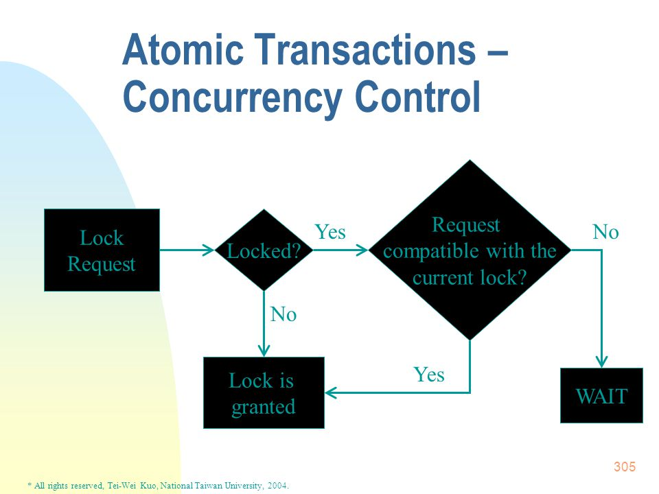 * All rights reserved, Tei-Wei Kuo, National Taiwan University, 2004. 305 Atomic Transactions – Concurrency Control Lock Request Locked? Request compa