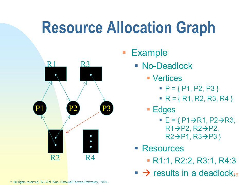 * All rights reserved, Tei-Wei Kuo, National Taiwan University, 2004. 319 Resource Allocation Graph  Example  No-Deadlock  Vertices  P = { P1, P2,