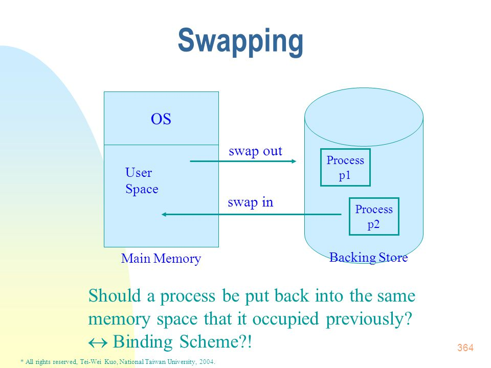 * All rights reserved, Tei-Wei Kuo, National Taiwan University, 2004. 364 Swapping OS User Space swap out swap in Process p1 Process p2 Should a proce