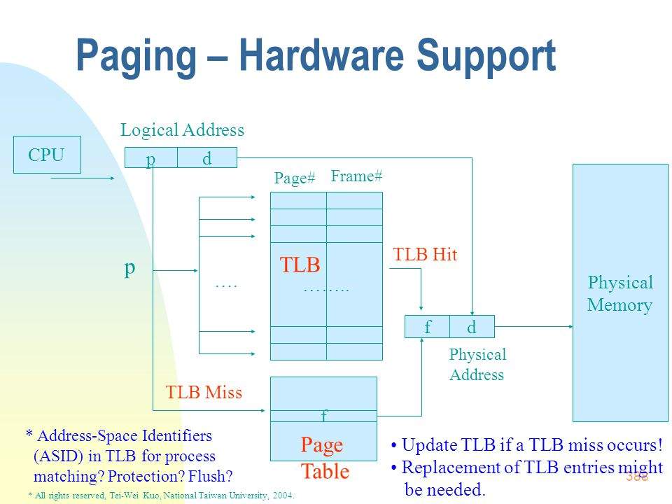* All rights reserved, Tei-Wei Kuo, National Taiwan University, 2004. 388 Paging – Hardware Support CPU pd …….. Page# Frame# f Logical Address fd Phys