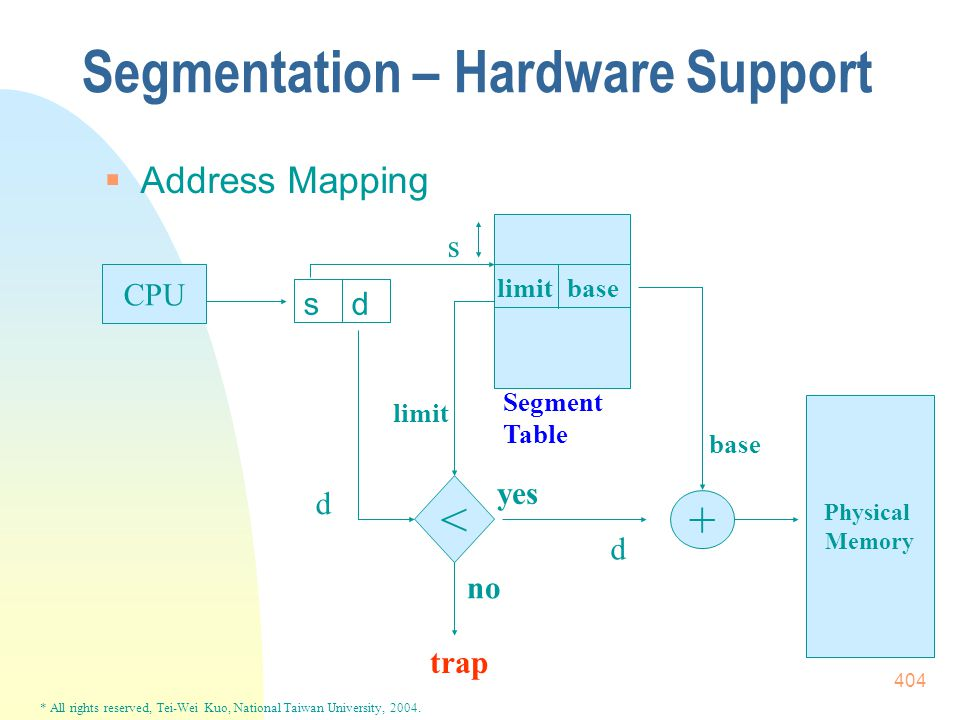 * All rights reserved, Tei-Wei Kuo, National Taiwan University, 2004. 404 Segmentation – Hardware Support  Address Mapping CPU ds + Physical Memory <