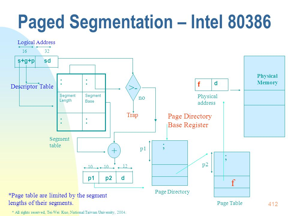 * All rights reserved, Tei-Wei Kuo, National Taiwan University, 2004. 412 Paged Segmentation – Intel 80386 sd s+g+p :: Segment Base Segment Length ::