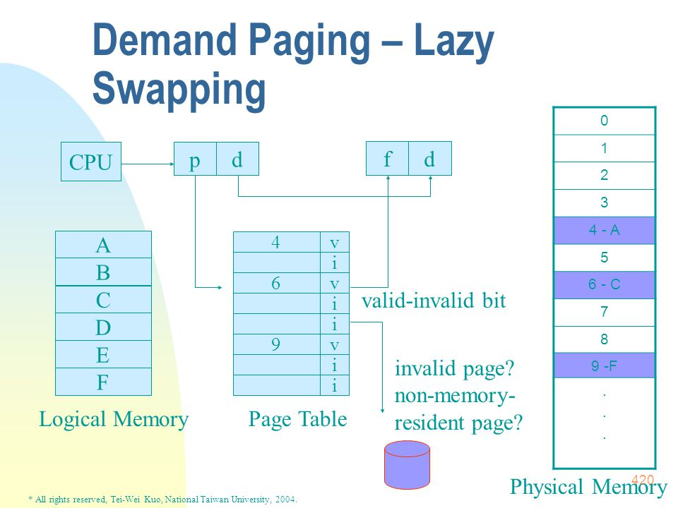 * All rights reserved, Tei-Wei Kuo, National Taiwan University, 2004. 420 Demand Paging – Lazy Swapping CPU pd fd 4v i 6v i i 9v i i Page Table 0 1 2