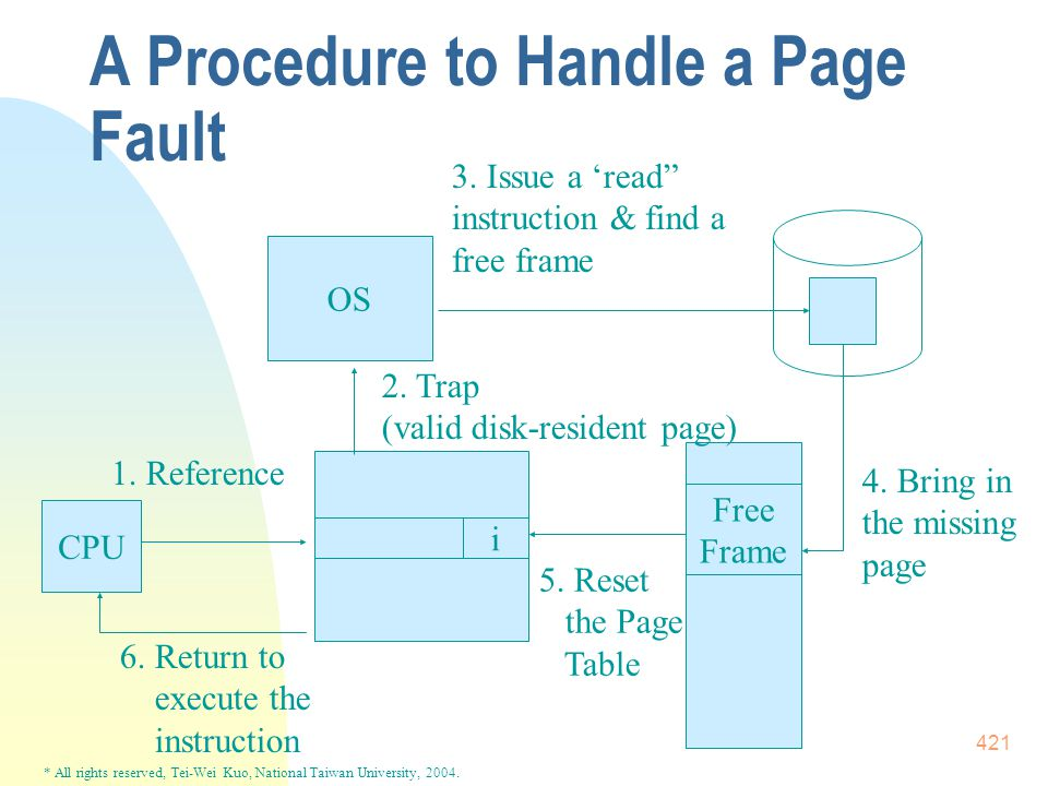 * All rights reserved, Tei-Wei Kuo, National Taiwan University, 2004. 421 A Procedure to Handle a Page Fault OS i CPU Free Frame 1. Reference 6. Retur