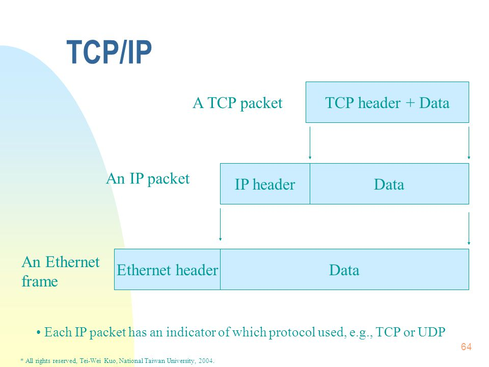 * All rights reserved, Tei-Wei Kuo, National Taiwan University, 2004. 64 TCP/IP TCP header + Data IP headerData Ethernet headerData An Ethernet frame