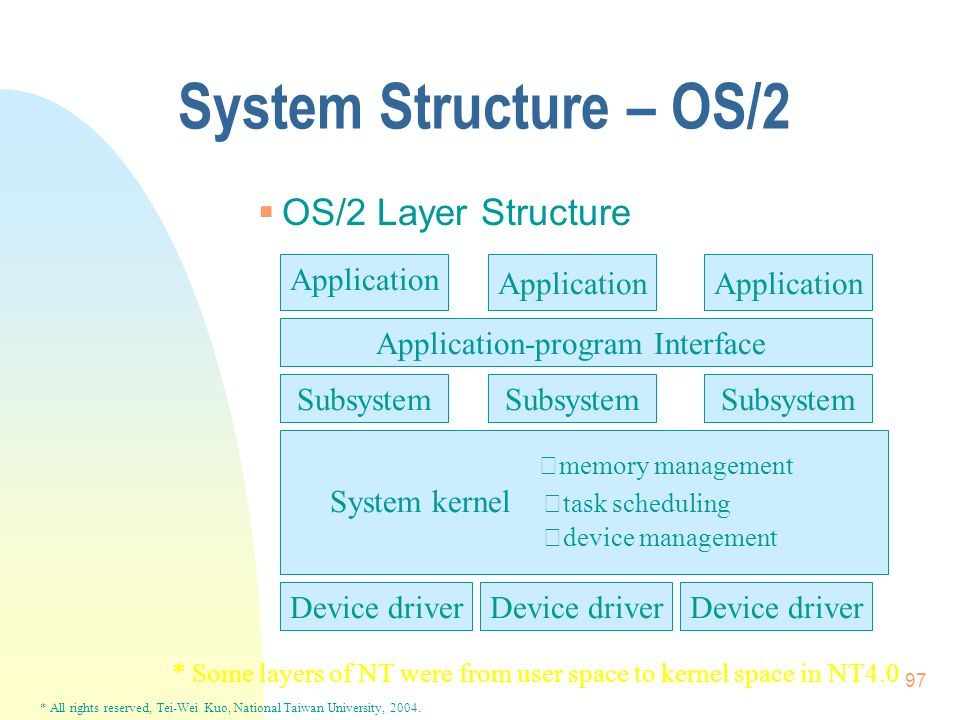 * All rights reserved, Tei-Wei Kuo, National Taiwan University, 2004. 97 System Structure – OS/2  OS/2 Layer Structure Application Subsystem Device d