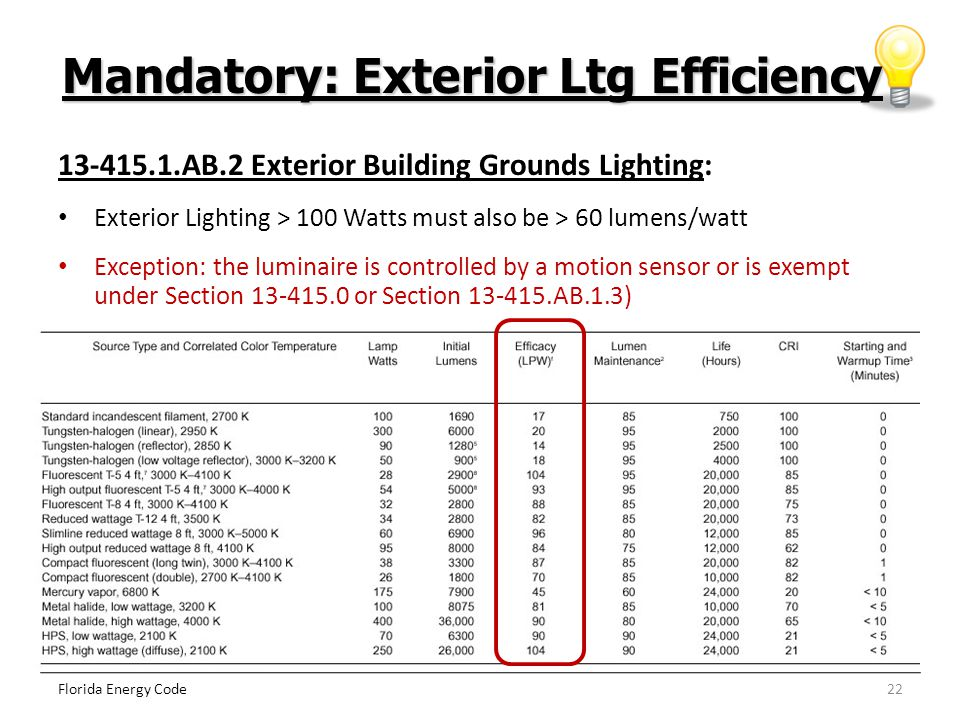 22 Mandatory: Exterior Ltg Efficiency Florida Energy Code 13-415.1.AB.2 Exterior Building Grounds Lighting: Exterior Lighting > 100 Watts must also be