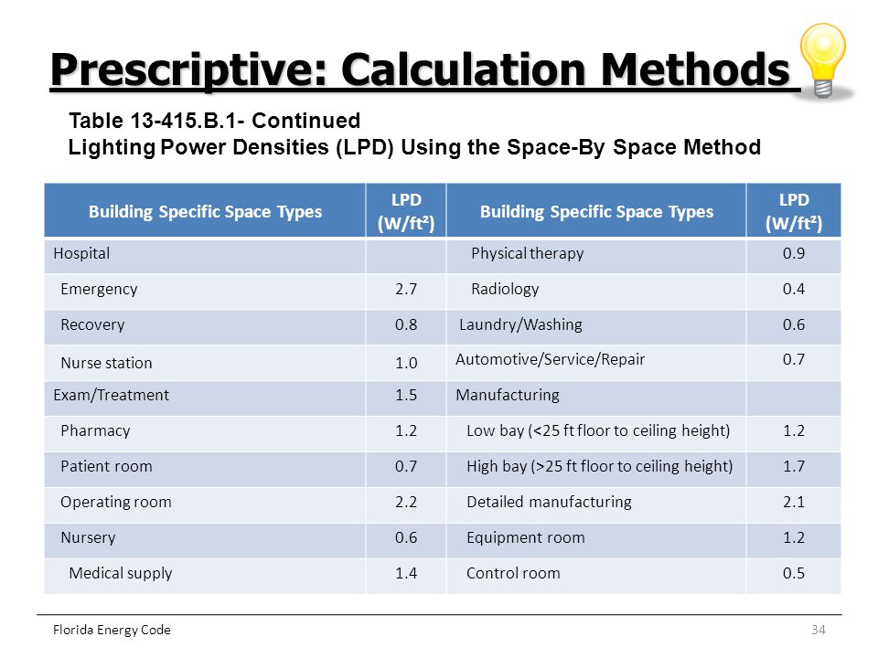 34Florida Energy Code Prescriptive: Calculation Methods Building Specific Space Types LPD (W/ft²) Building Specific Space Types LPD (W/ft²) Hospital P