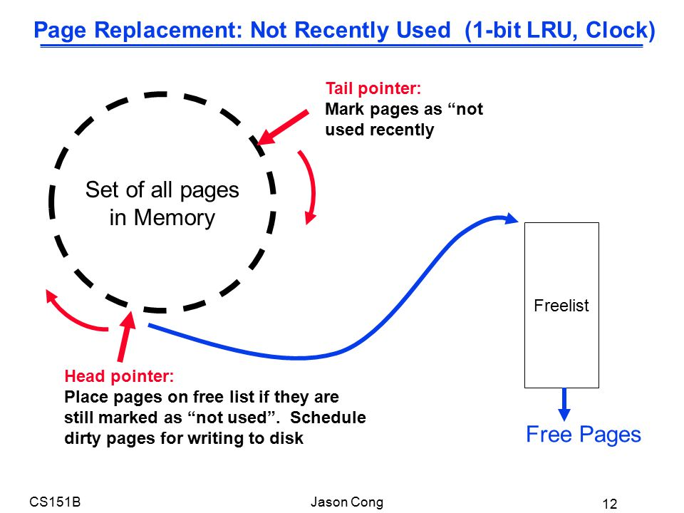 12 CS151BJason Cong Page Replacement: Not Recently Used (1-bit LRU, Clock) Set of all pages in Memory Tail pointer: Mark pages as not used recently Head pointer: Place pages on free list if they are still marked as not used .