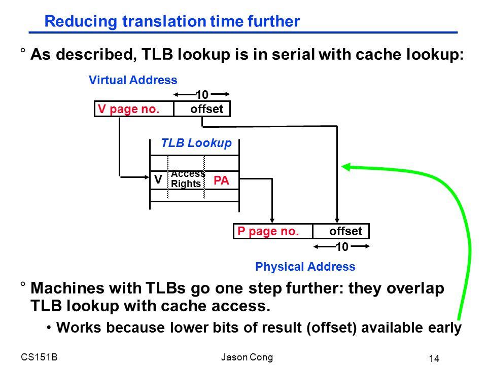 14 CS151BJason Cong °As described, TLB lookup is in serial with cache lookup: °Machines with TLBs go one step further: they overlap TLB lookup with cache access.