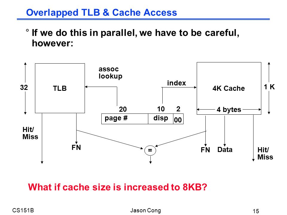 15 CS151BJason Cong TLB 4K Cache 102 00 4 bytes index 1 K page #disp 20 assoc lookup 32 Hit/ Miss FN Data Hit/ Miss = FN What if cache size is increased to 8KB.