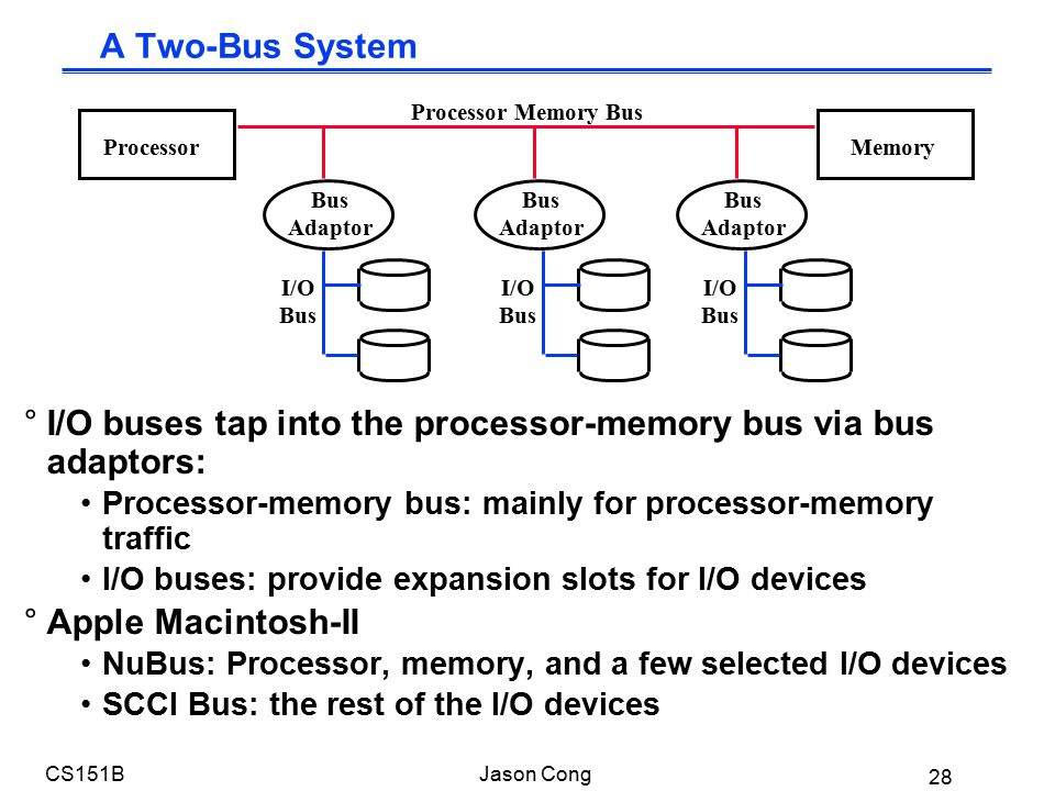 28 CS151BJason Cong A Two-Bus System °I/O buses tap into the processor-memory bus via bus adaptors: Processor-memory bus: mainly for processor-memory traffic I/O buses: provide expansion slots for I/O devices °Apple Macintosh-II NuBus: Processor, memory, and a few selected I/O devices SCCI Bus: the rest of the I/O devices ProcessorMemory I/O Bus Processor Memory Bus Bus Adaptor Bus Adaptor Bus Adaptor I/O Bus I/O Bus
