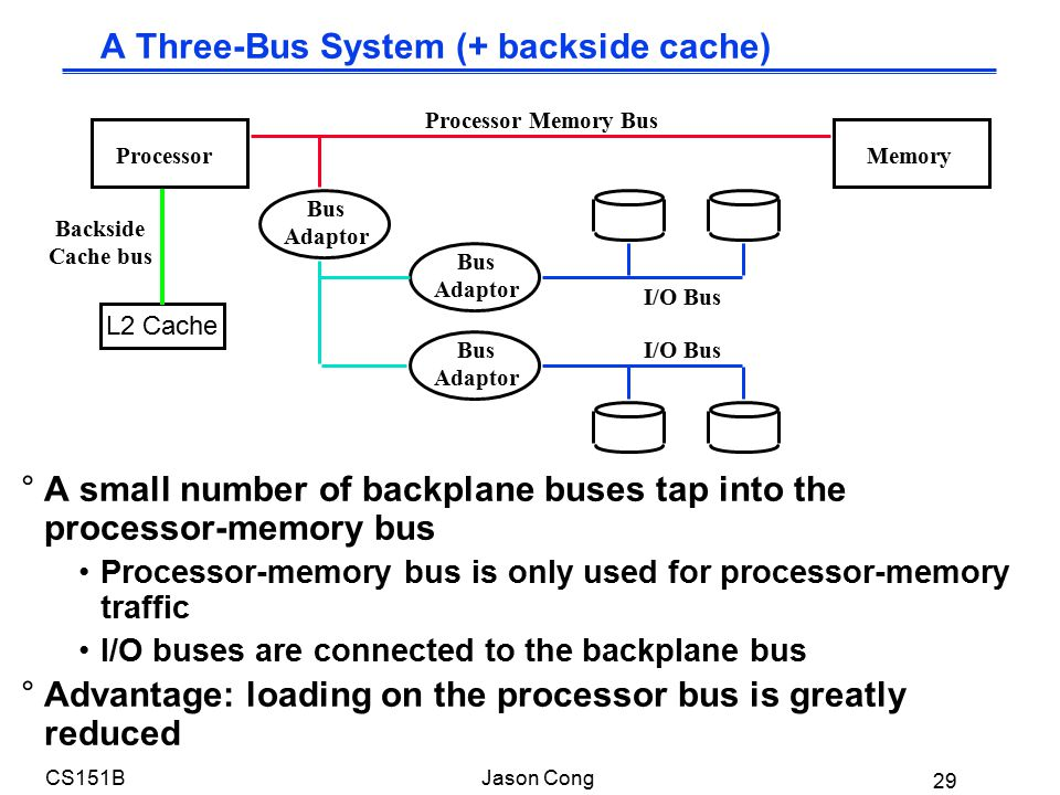 29 CS151BJason Cong A Three-Bus System (+ backside cache) °A small number of backplane buses tap into the processor-memory bus Processor-memory bus is only used for processor-memory traffic I/O buses are connected to the backplane bus °Advantage: loading on the processor bus is greatly reduced ProcessorMemory Processor Memory Bus Bus Adaptor Bus Adaptor Bus Adaptor I/O Bus Backside Cache bus I/O Bus L2 Cache