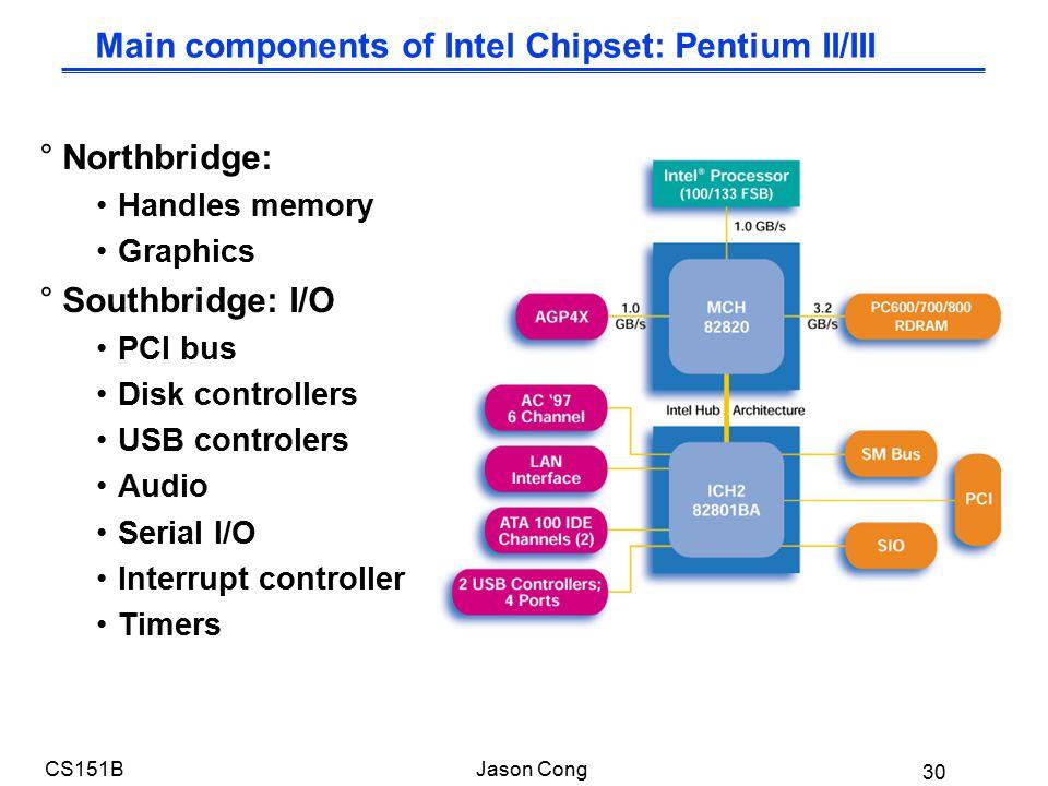 30 CS151BJason Cong Main components of Intel Chipset: Pentium II/III °Northbridge: Handles memory Graphics °Southbridge: I/O PCI bus Disk controllers USB controlers Audio Serial I/O Interrupt controller Timers