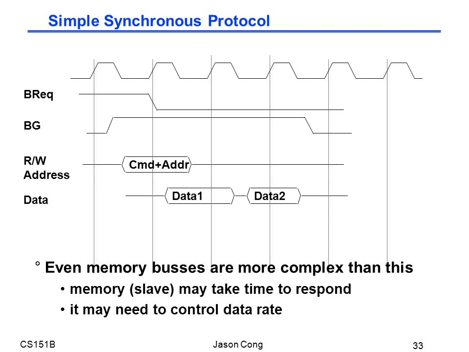 33 CS151BJason Cong °Even memory busses are more complex than this memory (slave) may take time to respond it may need to control data rate BReq BG Cmd+Addr R/W Address Data1Data2 Data Simple Synchronous Protocol