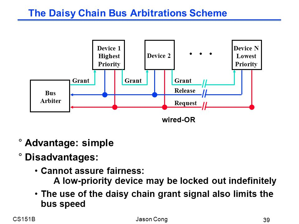 39 CS151BJason Cong The Daisy Chain Bus Arbitrations Scheme °Advantage: simple °Disadvantages: Cannot assure fairness: A low-priority device may be locked out indefinitely The use of the daisy chain grant signal also limits the bus speed Bus Arbiter Device 1 Highest Priority Device N Lowest Priority Device 2 Grant Release Request wired-OR