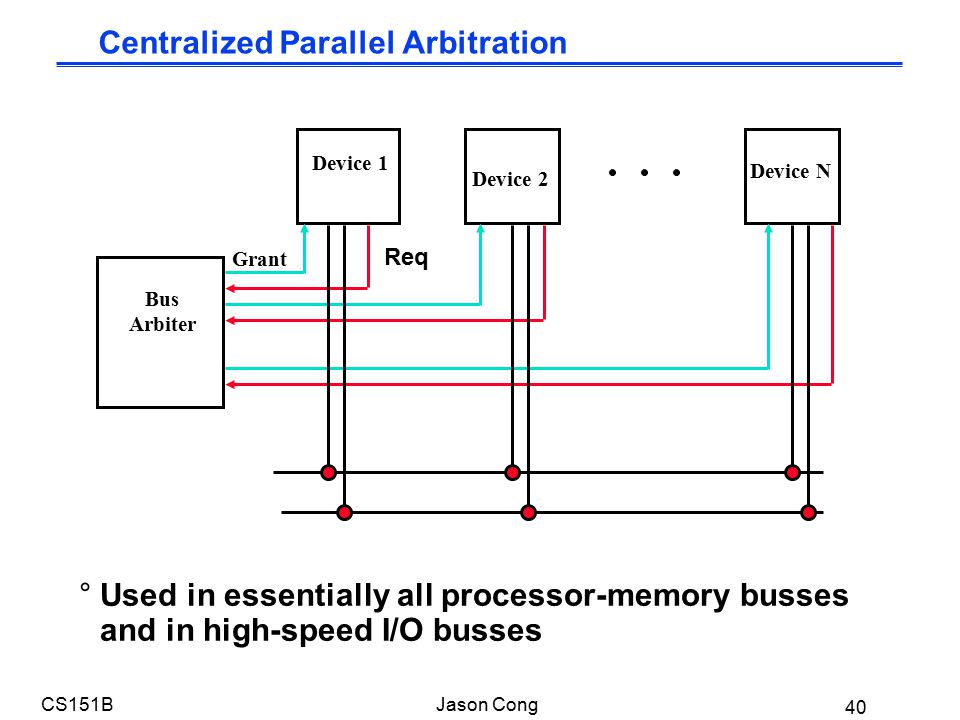 40 CS151BJason Cong °Used in essentially all processor-memory busses and in high-speed I/O busses Bus Arbiter Device 1 Device N Device 2 Grant Req Centralized Parallel Arbitration