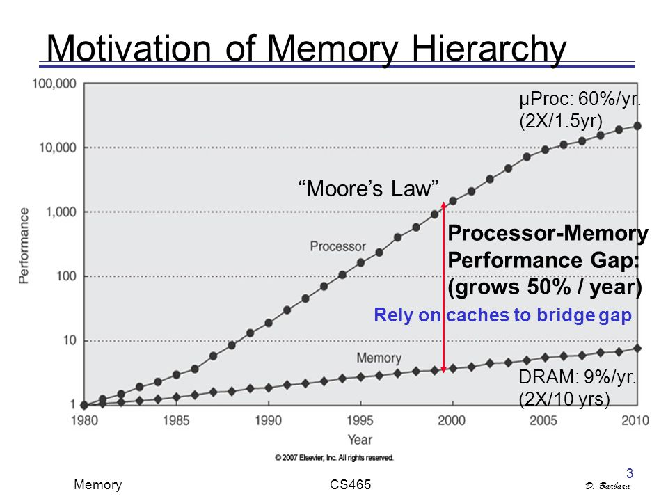 D. Barbara Memory CS465 3 Motivation of Memory Hierarchy DRAM: 9%/yr.