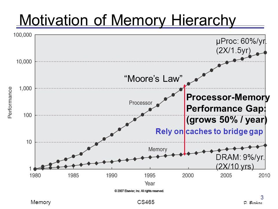 D. Barbara Memory CS465 3 Motivation of Memory Hierarchy DRAM: 9%/yr.