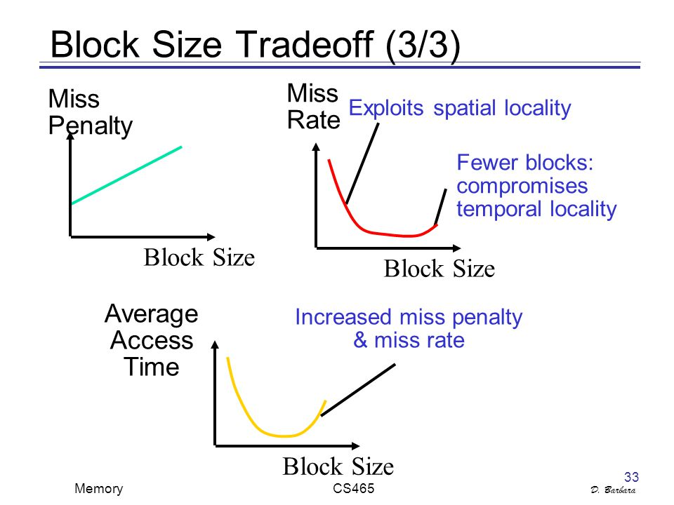D. Barbara Memory CS465 33 Block Size Tradeoff (3/3) Miss Penalty Block Size Increased miss penalty & miss rate Average Access Time Block Size Exploit