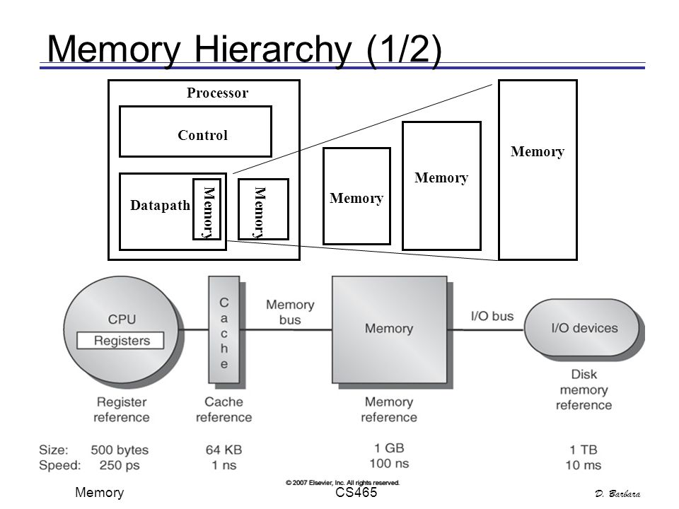D. Barbara Memory CS465 4 Control Datapath Memory Processor Memory Memory Hierarchy (1/2)