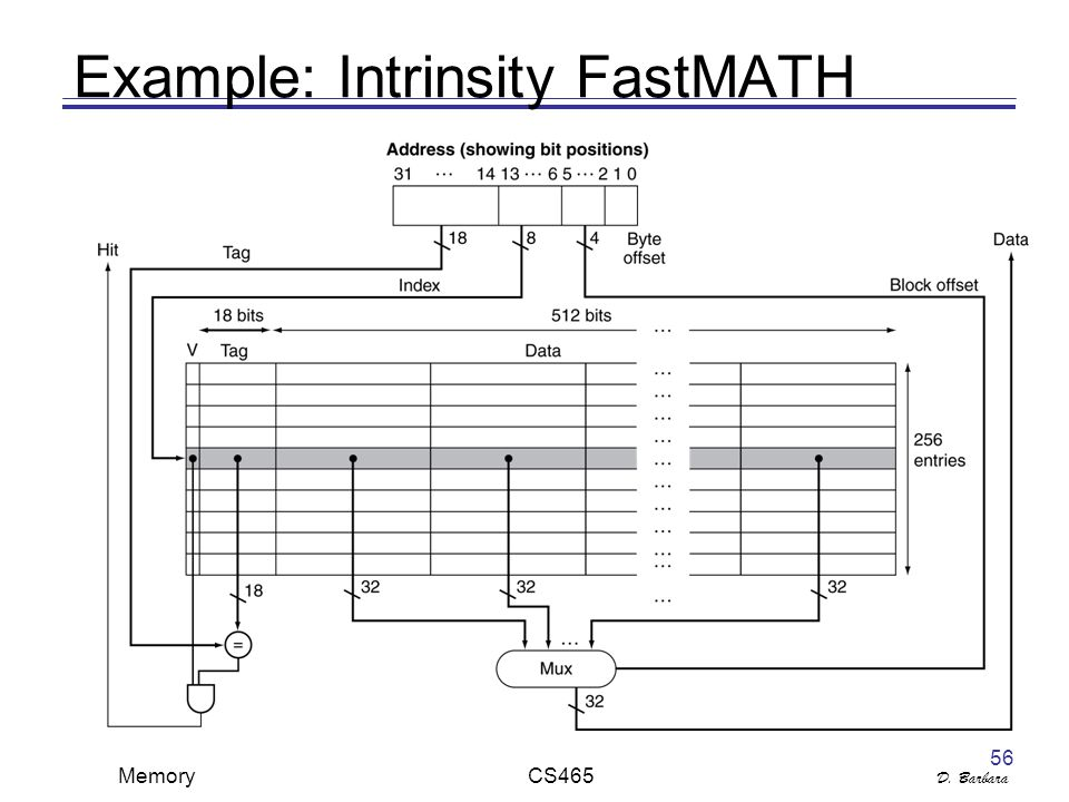 D. Barbara Memory CS465 56 Example: Intrinsity FastMATH