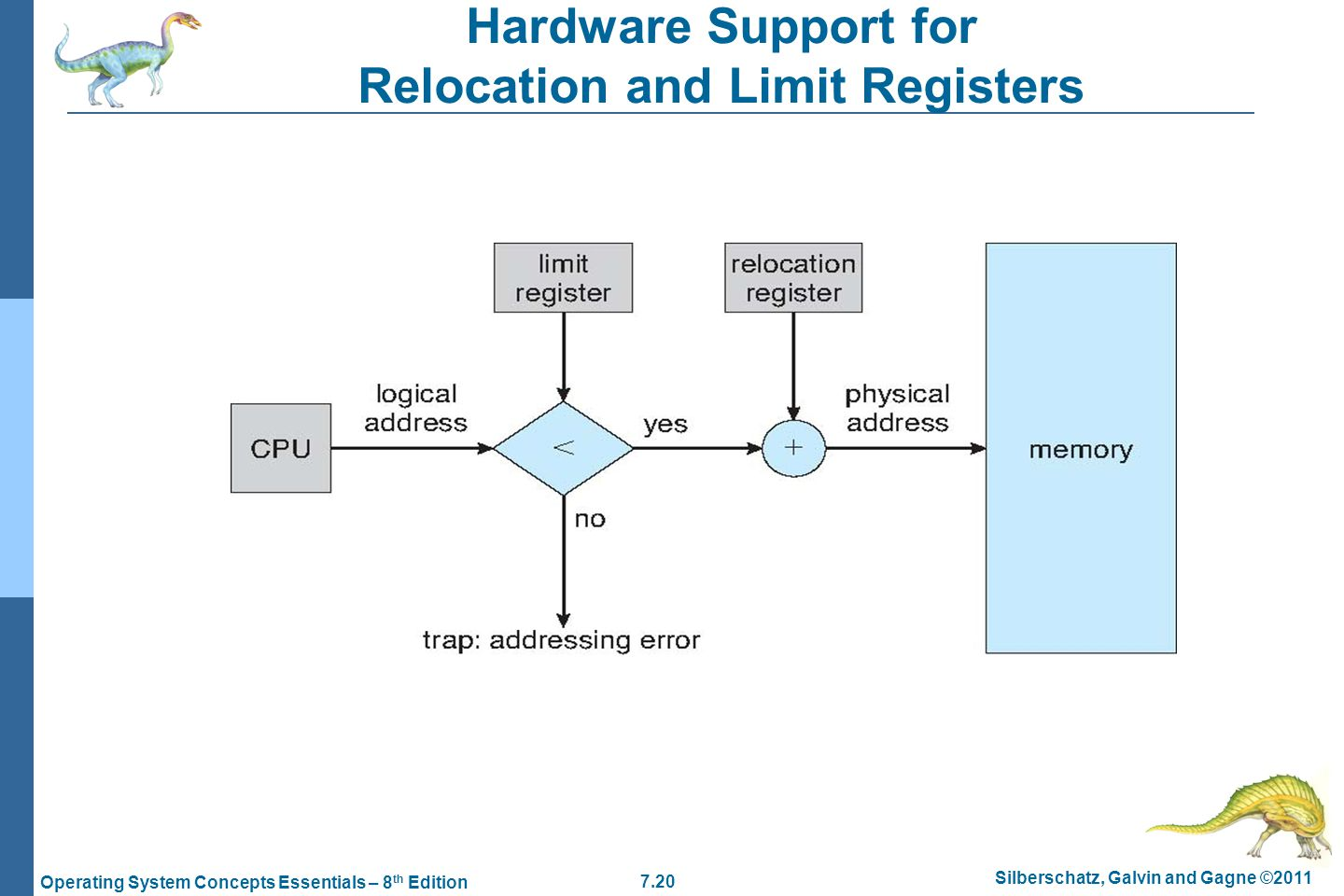 7.20 Silberschatz, Galvin and Gagne ©2011 Operating System Concepts Essentials – 8 th Edition Hardware Support for Relocation and Limit Registers