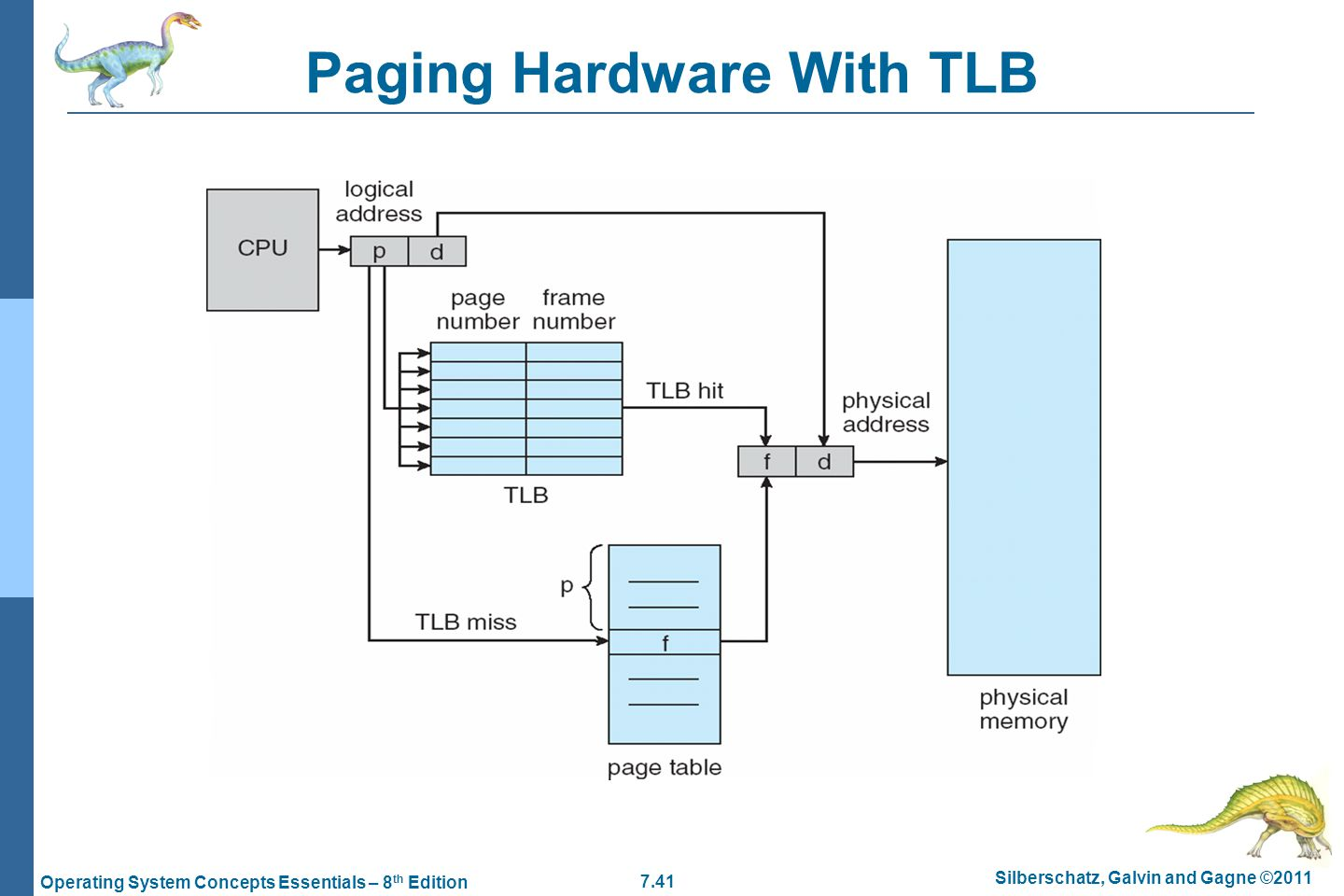 7.41 Silberschatz, Galvin and Gagne ©2011 Operating System Concepts Essentials – 8 th Edition Paging Hardware With TLB