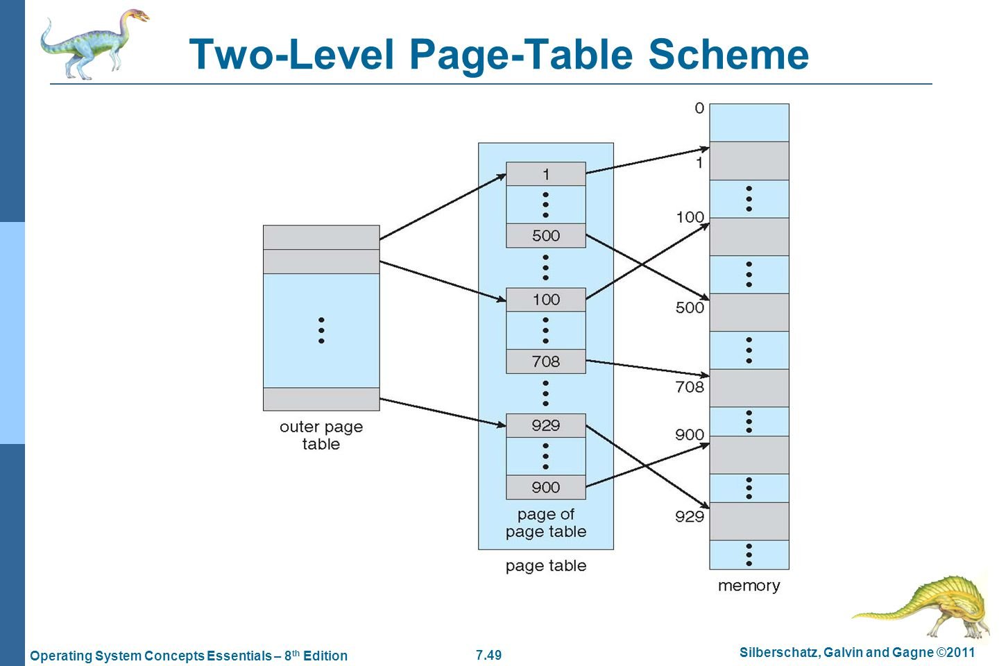 7.49 Silberschatz, Galvin and Gagne ©2011 Operating System Concepts Essentials – 8 th Edition Two-Level Page-Table Scheme