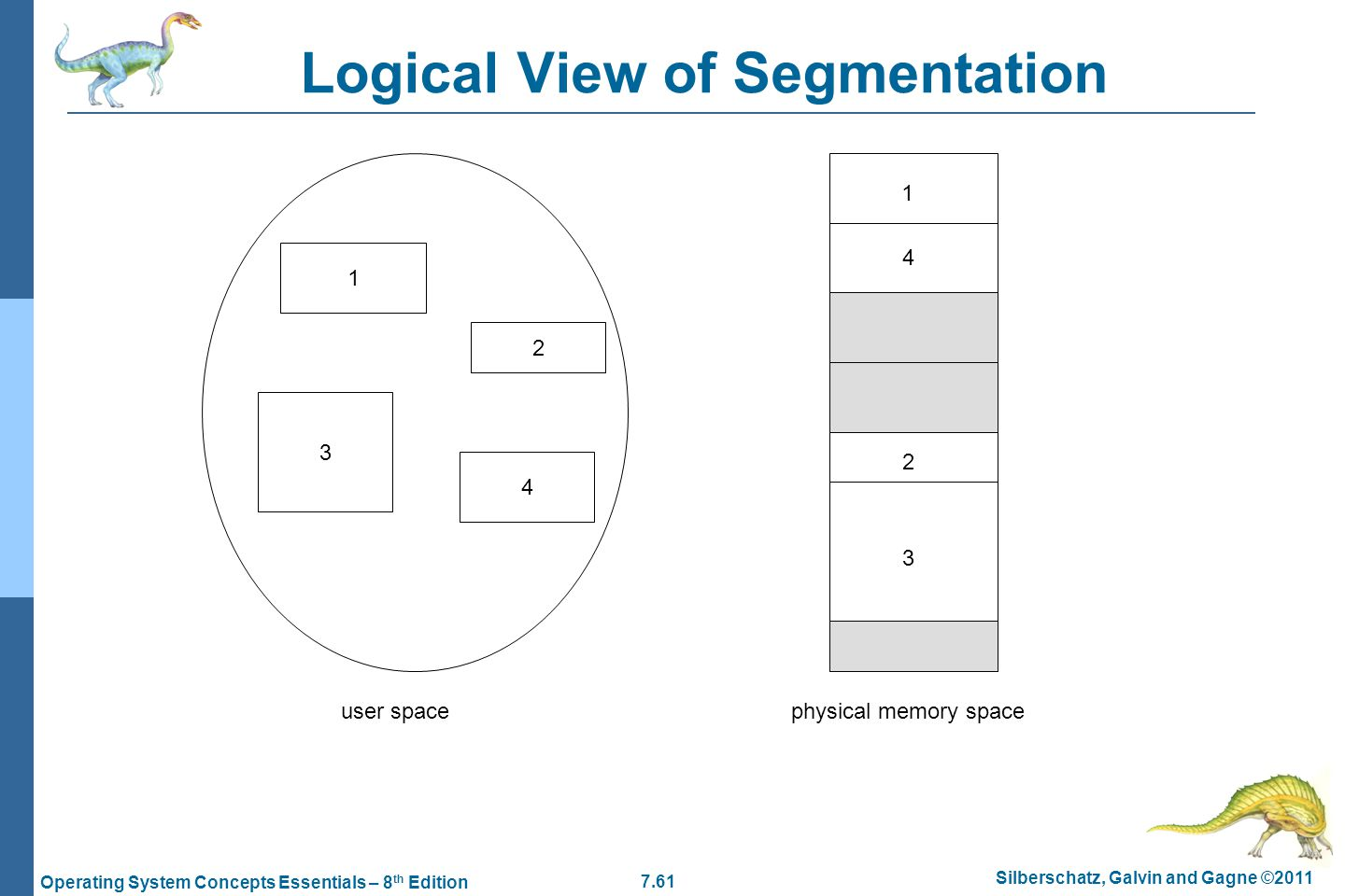 7.61 Silberschatz, Galvin and Gagne ©2011 Operating System Concepts Essentials – 8 th Edition Logical View of Segmentation 1 3 2 4 1 4 2 3 user spacephysical memory space
