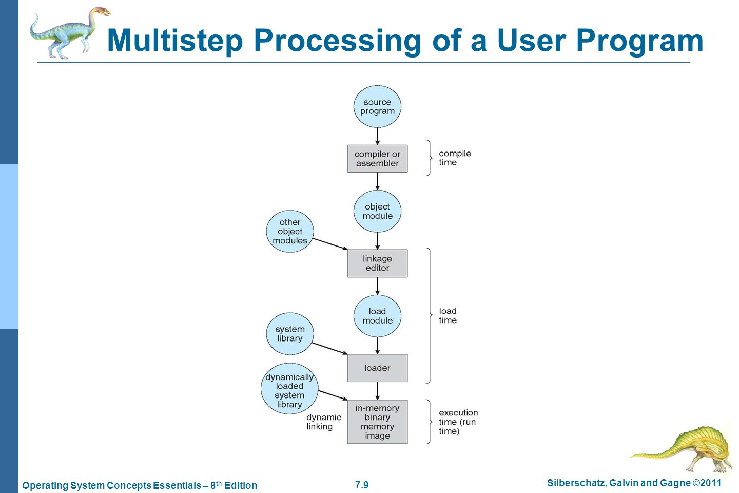 7.9 Silberschatz, Galvin and Gagne ©2011 Operating System Concepts Essentials – 8 th Edition Multistep Processing of a User Program
